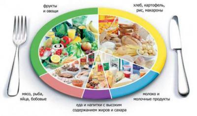 Сложная диета, сложнее  стройнеть