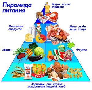малокалорийная диета для быстрого похудения